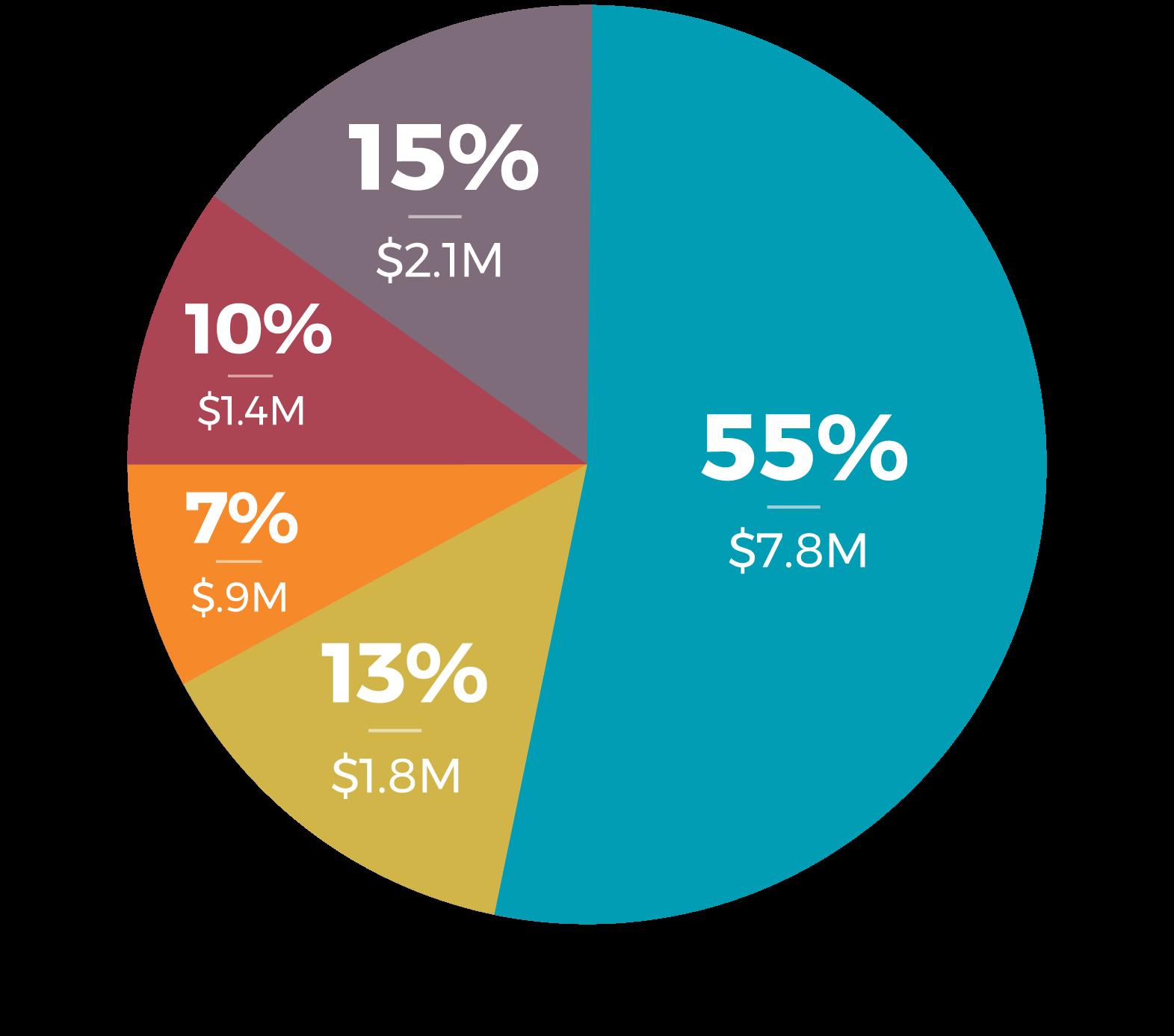 Grant Amount Pie Chart